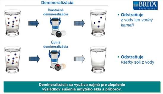 Vplyv kvality vody na čistotu riadu