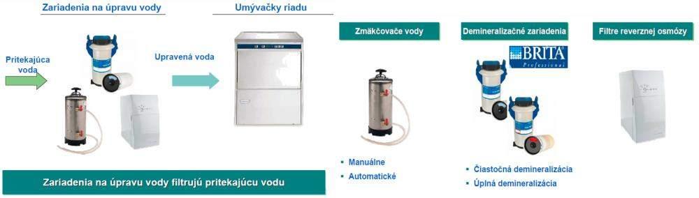 zmäkčovač vody