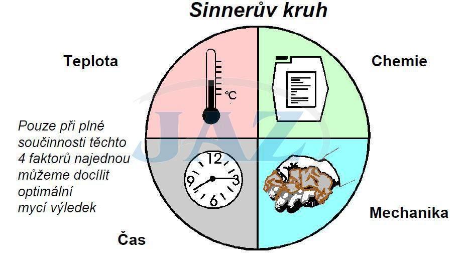 umyvanie sinnerov kruh